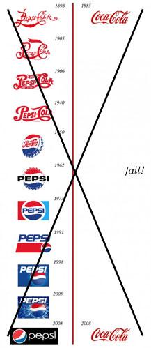 coke_pepsi_chart_fail